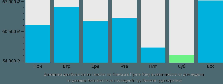 Динамика цен билетов на самолет из Минска в Пунта-Кану в зависимости от дня недели