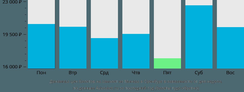 Динамика цен билетов на самолет из Минска в Оренбург в зависимости от дня недели