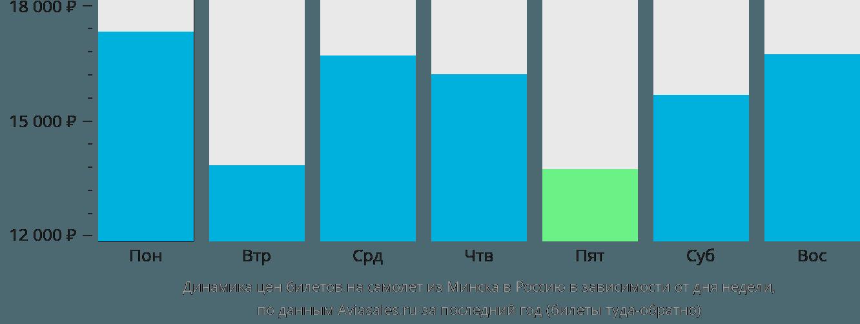 Динамика цен билетов на самолёт из Минска в Россию в зависимости от дня недели