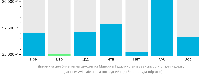 Динамика цен билетов на самолёт из Минска в Таджикистан в зависимости от дня недели