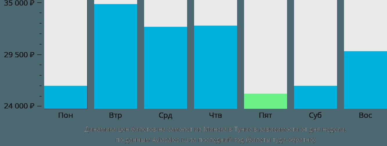 Динамика цен билетов на самолет из Минска в Тунис в зависимости от дня недели