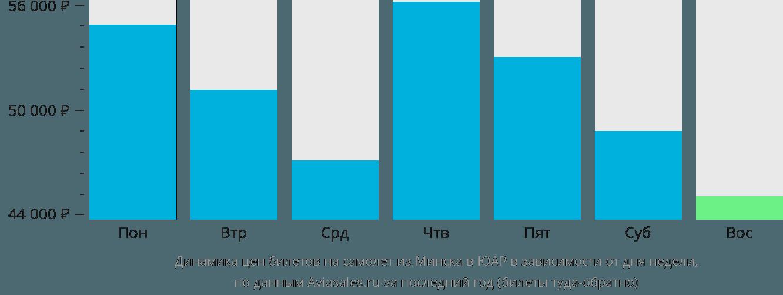 Динамика цен билетов на самолет из Минска в ЮАР в зависимости от дня недели