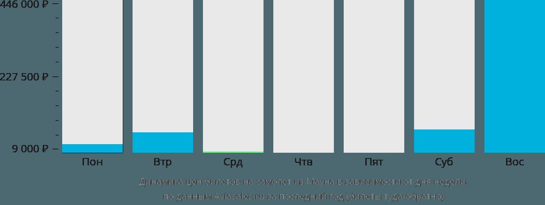 Динамика цен билетов на самолет из Мауна в зависимости от дня недели