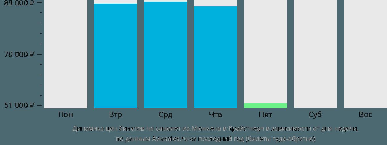 Динамика цен билетов на самолёт из Мюнхена в Крайстчерч в зависимости от дня недели