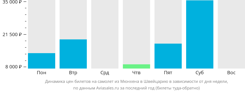 Динамика цен билетов на самолет из Мюнхена в Швейцарию в зависимости от дня недели