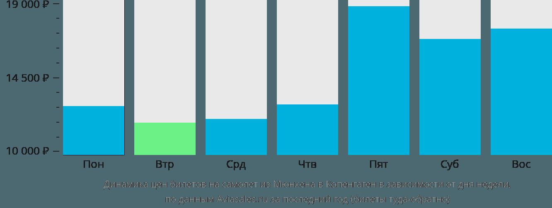 Динамика цен билетов на самолёт из Мюнхена в Копенгаген в зависимости от дня недели