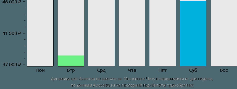 Динамика цен билетов на самолет из Мюнхена в Читу в зависимости от дня недели