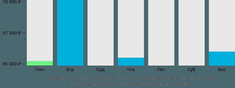 Динамика цен билетов на самолет из Мюнхена в Хабаровск в зависимости от дня недели