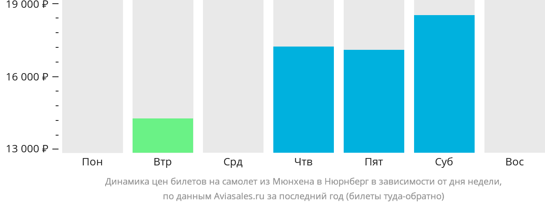 Динамика цен билетов на самолет из Мюнхена в Нюрнберг в зависимости от дня недели