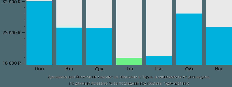 Динамика цен билетов на самолет из Мюнхена в Пермь в зависимости от дня недели