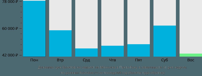 Динамика цен билетов на самолет из Мюнхена в Пунта-Кану в зависимости от дня недели