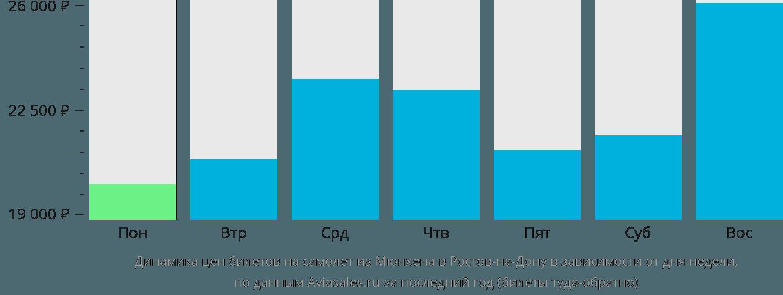 Динамика цен билетов на самолет из Мюнхена в Ростов-на-Дону в зависимости от дня недели