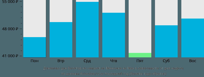 Динамика цен билетов на самолет из Мюнхена на Маэ в зависимости от дня недели