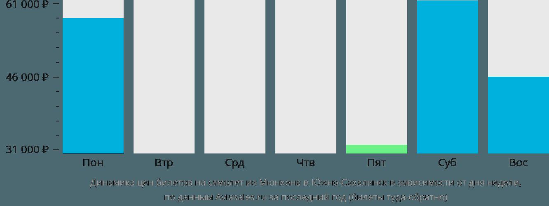 Динамика цен билетов на самолет из Мюнхена в Южно-Сахалинск в зависимости от дня недели