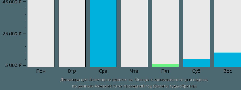 Динамика цен билетов на самолет из  в зависимости от дня недели