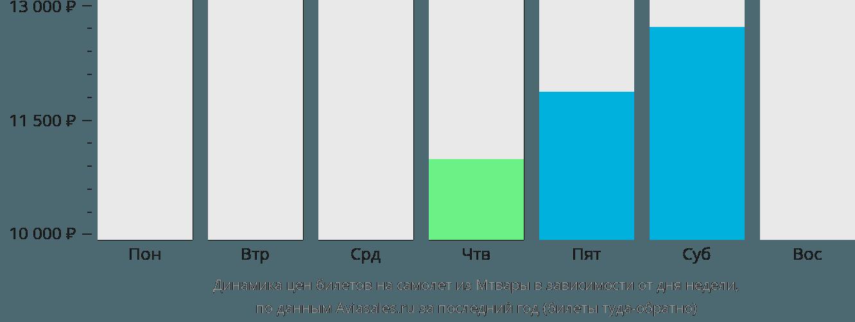 Динамика цен билетов на самолет из Мтвары в зависимости от дня недели