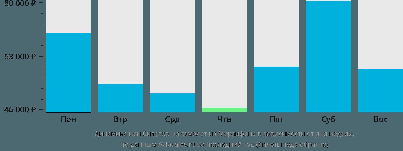 Динамика цен билетов на самолёт из Мерзифона в зависимости от дня недели