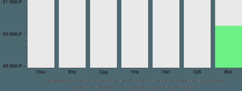 Динамика цен билетов на самолет из Нахичевани в Анталью в зависимости от дня недели
