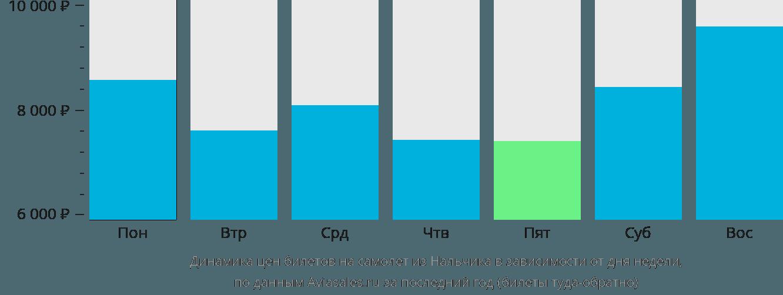 Динамика цен билетов на самолет из Нальчика в зависимости от дня недели