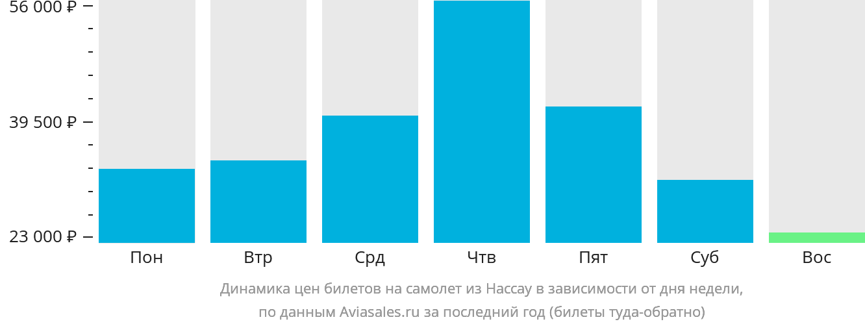 Динамика цен билетов на самолет из Нассау в зависимости от дня недели