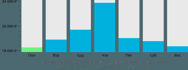 Динамика цен билетов на самолет из Нассау в США в зависимости от дня недели