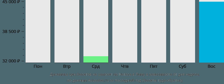 Динамика цен билетов на самолет из Натала в Лиму в зависимости от дня недели