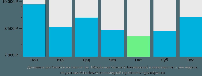 Динамика цен билетов на самолет из Нижнекамска в зависимости от дня недели