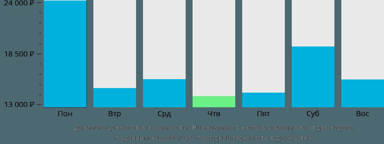 Динамика цен билетов на самолёт из Набережных Челнов (Нижнекамска) в Анапу в зависимости от дня недели