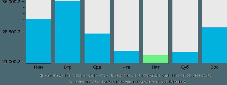 Динамика цен билетов на самолет из Нижнекамска в Амстердам в зависимости от дня недели