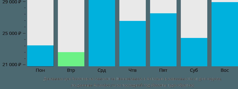 Динамика цен билетов на самолет из Нижнекамска в Анталью в зависимости от дня недели