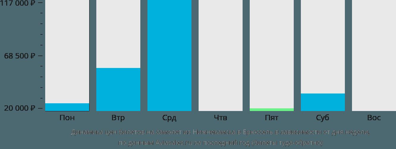 Динамика цен билетов на самолет из Нижнекамска в Брюссель в зависимости от дня недели