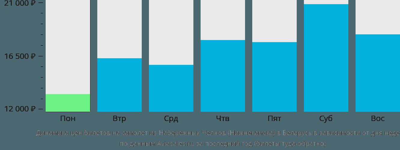Динамика цен билетов на самолет из Нижнекамска в Беларусь в зависимости от дня недели
