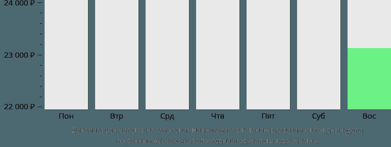 Динамика цен билетов на самолёт из Набережных Челнов (Нижнекамска) в Катанию в зависимости от дня недели