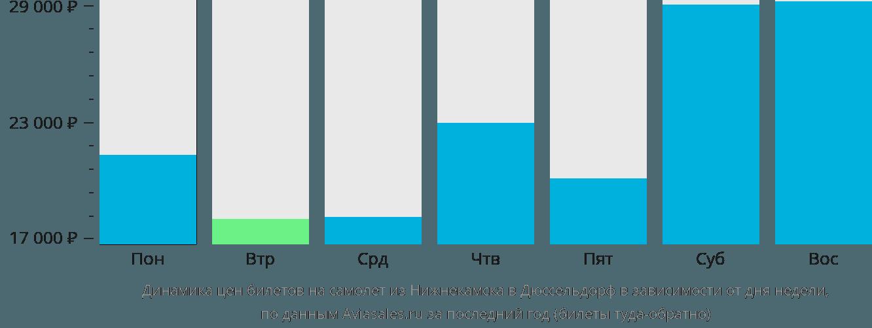 Динамика цен билетов на самолет из Нижнекамска в Дюссельдорф в зависимости от дня недели