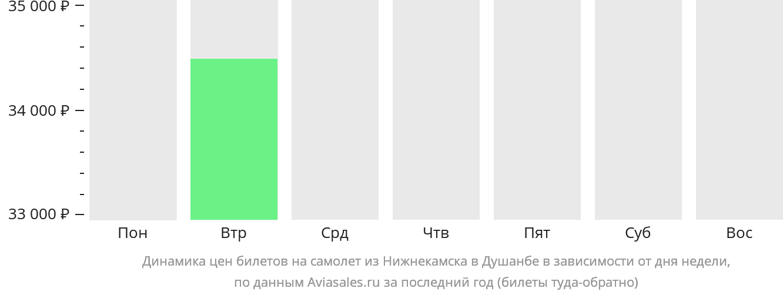 Динамика цен билетов на самолет из Нижнекамска в Душанбе в зависимости от дня недели