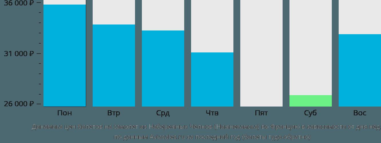 Динамика цен билетов на самолет из Нижнекамска во Францию в зависимости от дня недели