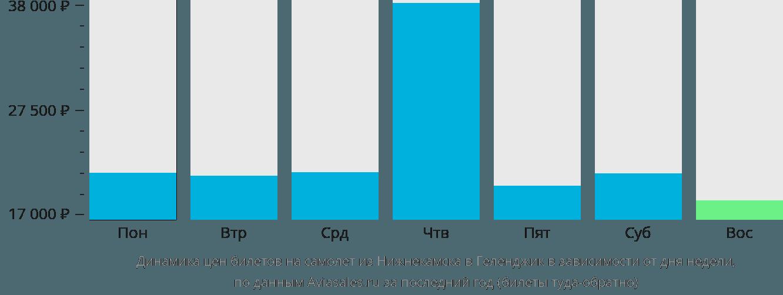 Динамика цен билетов на самолет из Нижнекамска в Геленджик в зависимости от дня недели