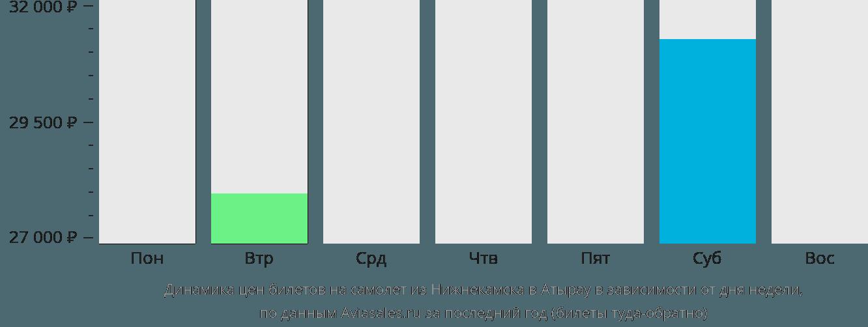 Динамика цен билетов на самолет из Нижнекамска в Атырау в зависимости от дня недели