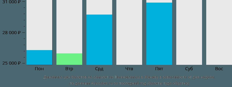 Динамика цен билетов на самолет из Нижнекамска в Женеву в зависимости от дня недели