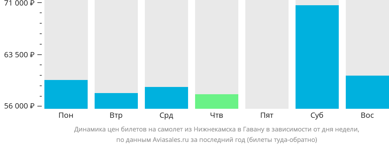 Динамика цен билетов на самолет из Нижнекамска в Гавану в зависимости от дня недели
