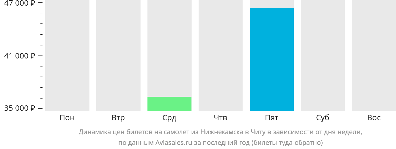 Динамика цен билетов на самолет из Нижнекамска в Читу в зависимости от дня недели