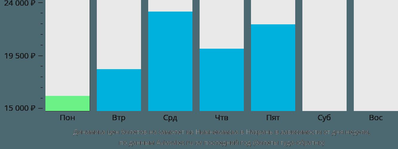 Динамика цен билетов на самолет из Нижнекамска в Назрань в зависимости от дня недели