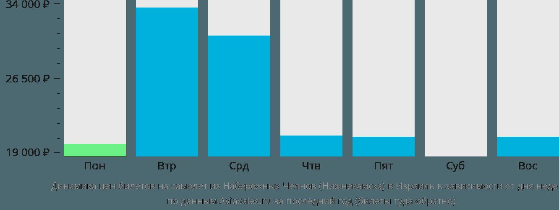 Динамика цен билетов на самолет из Нижнекамска в Израиль в зависимости от дня недели