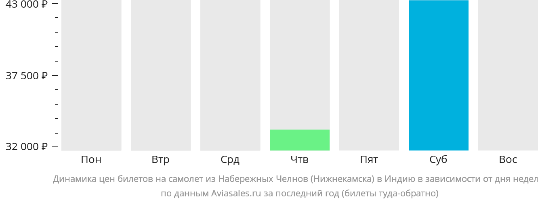 Динамика цен билетов на самолет из Нижнекамска в Индию в зависимости от дня недели