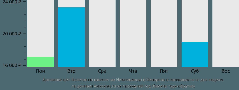 Динамика цен билетов на самолет из Нижнекамска в Кемерово в зависимости от дня недели