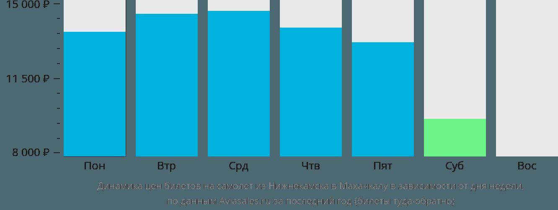 Динамика цен билетов на самолет из Нижнекамска в Махачкалу в зависимости от дня недели