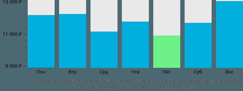 Динамика цен билетов на самолет из Нижнекамска в Минеральные воды в зависимости от дня недели
