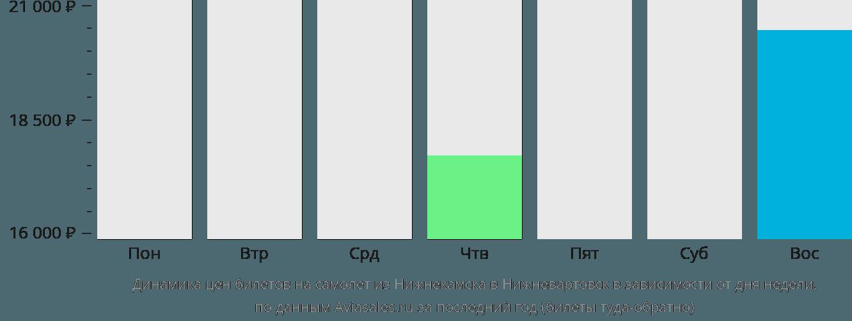 Динамика цен билетов на самолет из Нижнекамска в Нижневартовск в зависимости от дня недели
