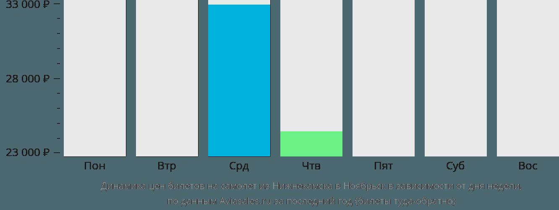 Динамика цен билетов на самолет из Нижнекамска в Ноябрьск в зависимости от дня недели