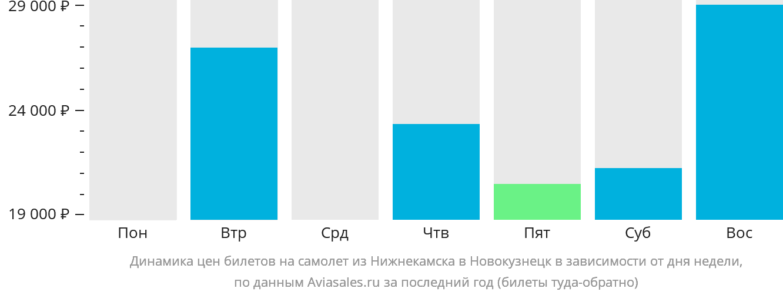 Динамика цен билетов на самолет из Нижнекамска в Новокузнецк в зависимости от дня недели